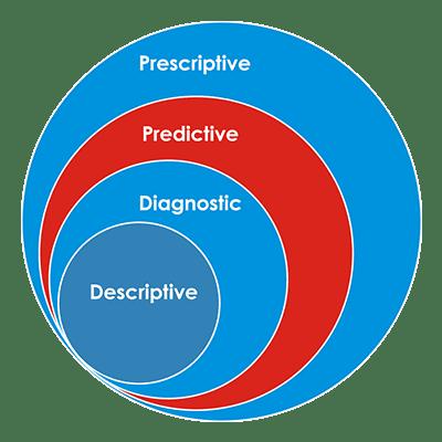 WordPress Audit Using Data Science-AI