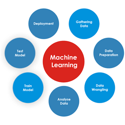 WordPress Audit Using Machine Learning