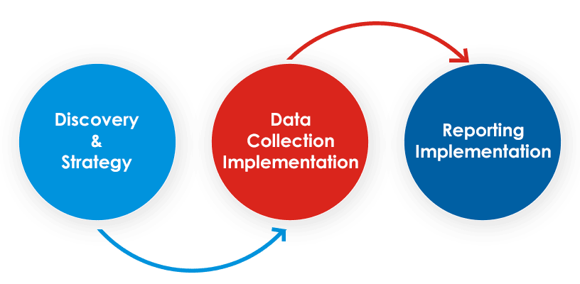 WordPress Data Implementation