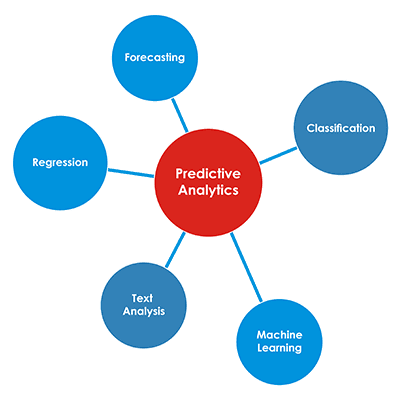 WordPress Audit Predictive Analytics
