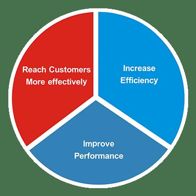 Wordpress Data Driven Content
