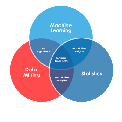 AI Transformation in Marketing
