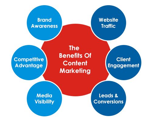 Content Marketing Consultant