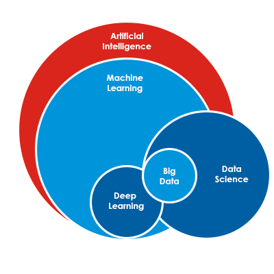 SEO using Data Science