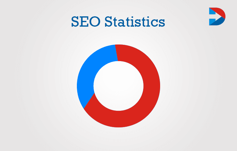 50 Mind-Blowing SEO Statistics For 2020