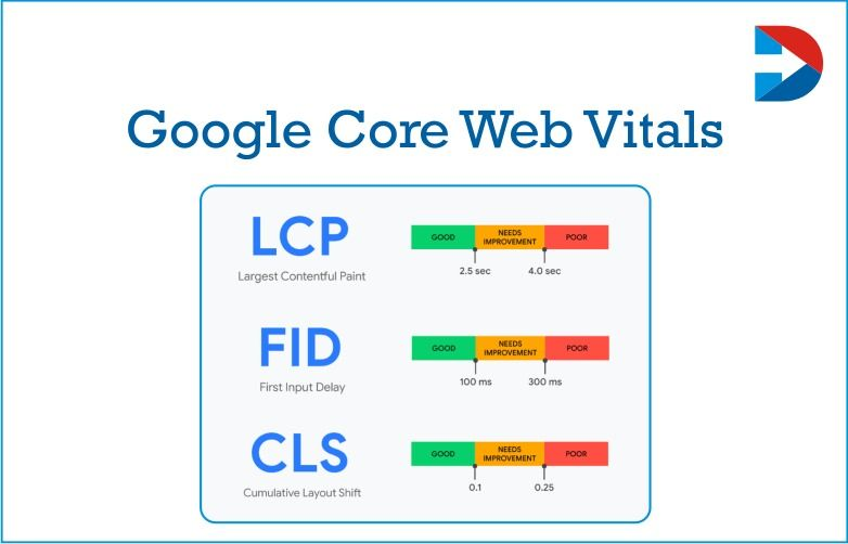 Google Core Web Vitals: 50 Ways You Can Measure Google Page Experience For Better Web